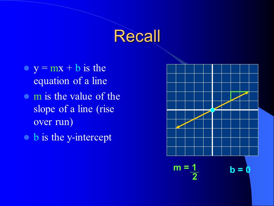 Its Whats Going On Recall Y Mx B Is The Equation Of A Line M