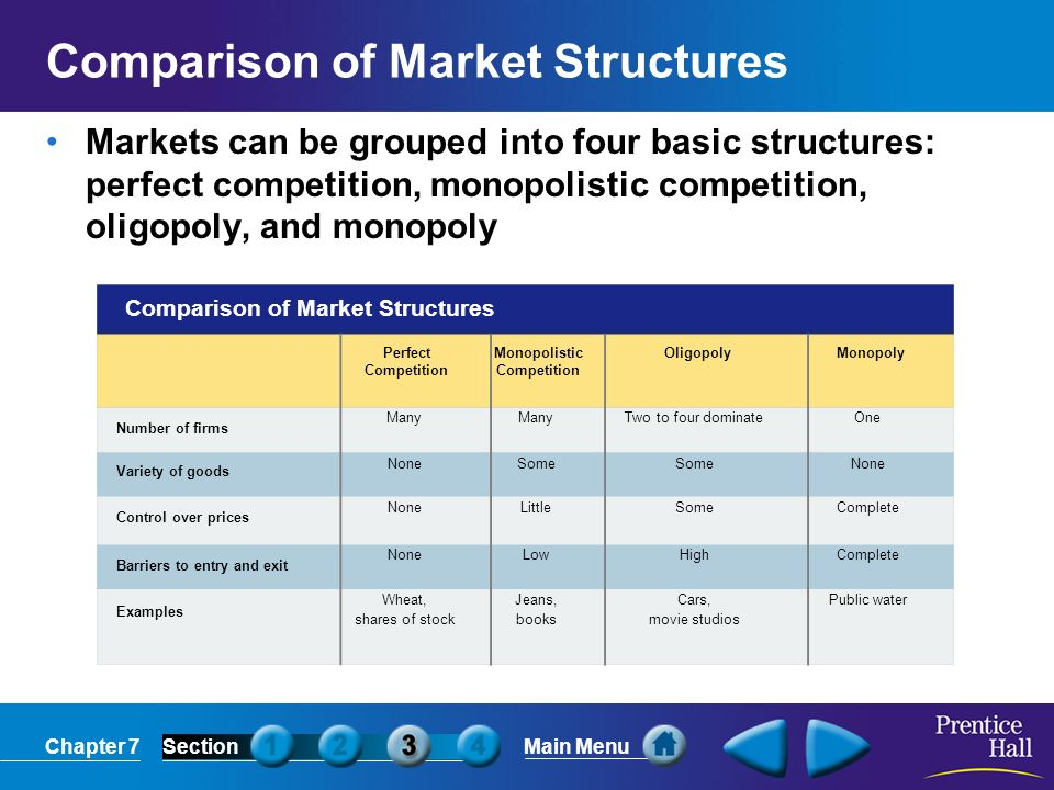 Chapter 7SectionMain Menu Comparison of Market Structures Number of firms Variety of goods Control over prices Barriers to entry and exit Examples Perfect Competition Many None Wheat, shares of stock Monopolistic Competition Many Some Little Low Jeans, books Oligopoly Two to four dominate Some High Cars, movie studios Monopoly One None Complete Public water Comparison of Market Structures Markets can be grouped into four basic structures: perfect competition, monopolistic competition, oligopoly, and monopoly