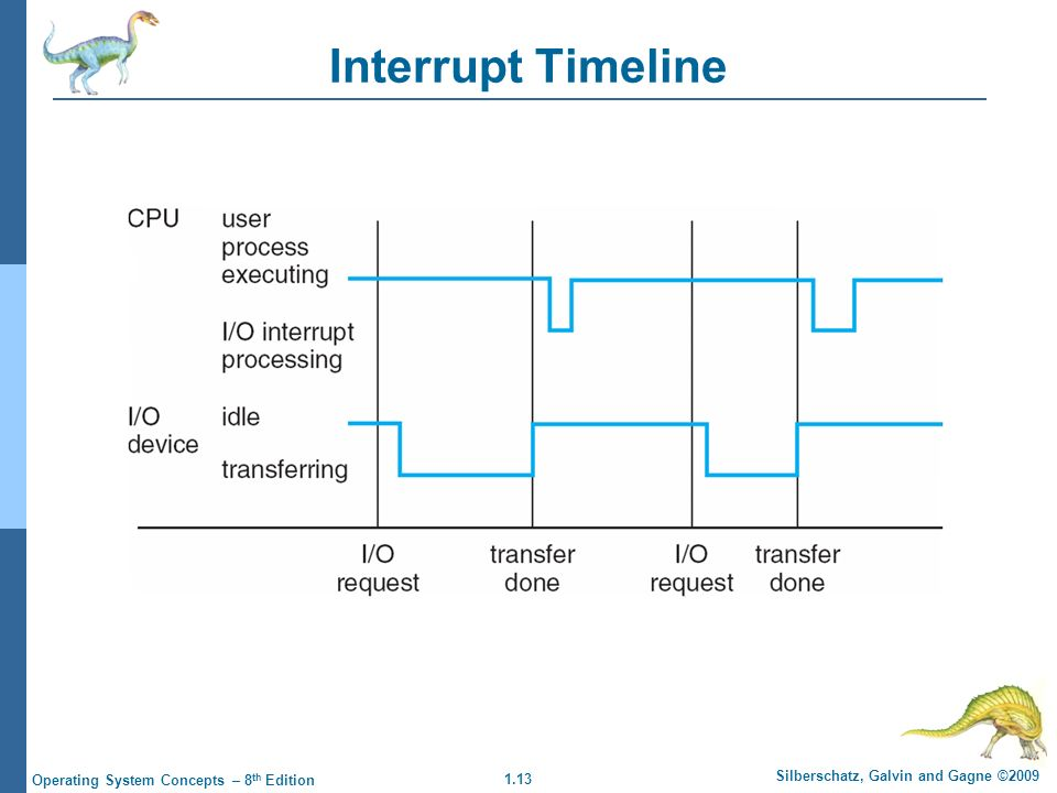 1.13 Silberschatz, Galvin and Gagne ©2009 Operating System Concepts – 8 th Edition Interrupt Timeline