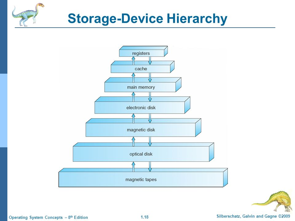 1.18 Silberschatz, Galvin and Gagne ©2009 Operating System Concepts – 8 th Edition Storage-Device Hierarchy