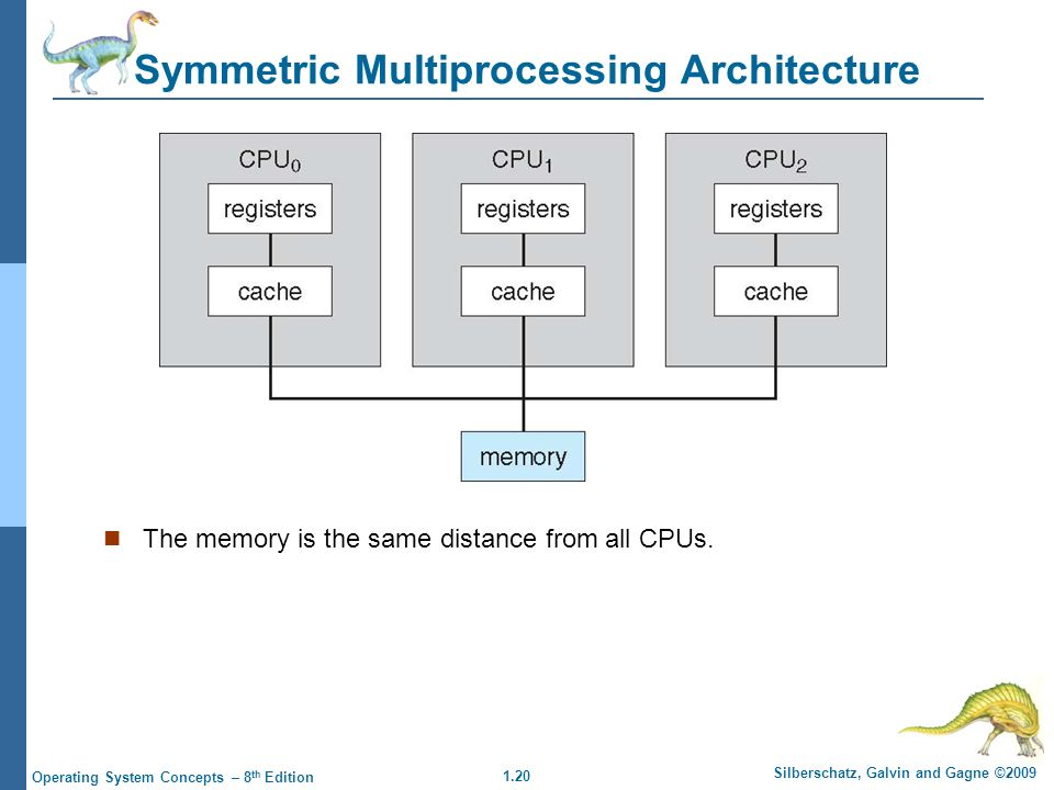 1.20 Silberschatz, Galvin and Gagne ©2009 Operating System Concepts – 8 th Edition Symmetric Multiprocessing Architecture The memory is the same distance from all CPUs.