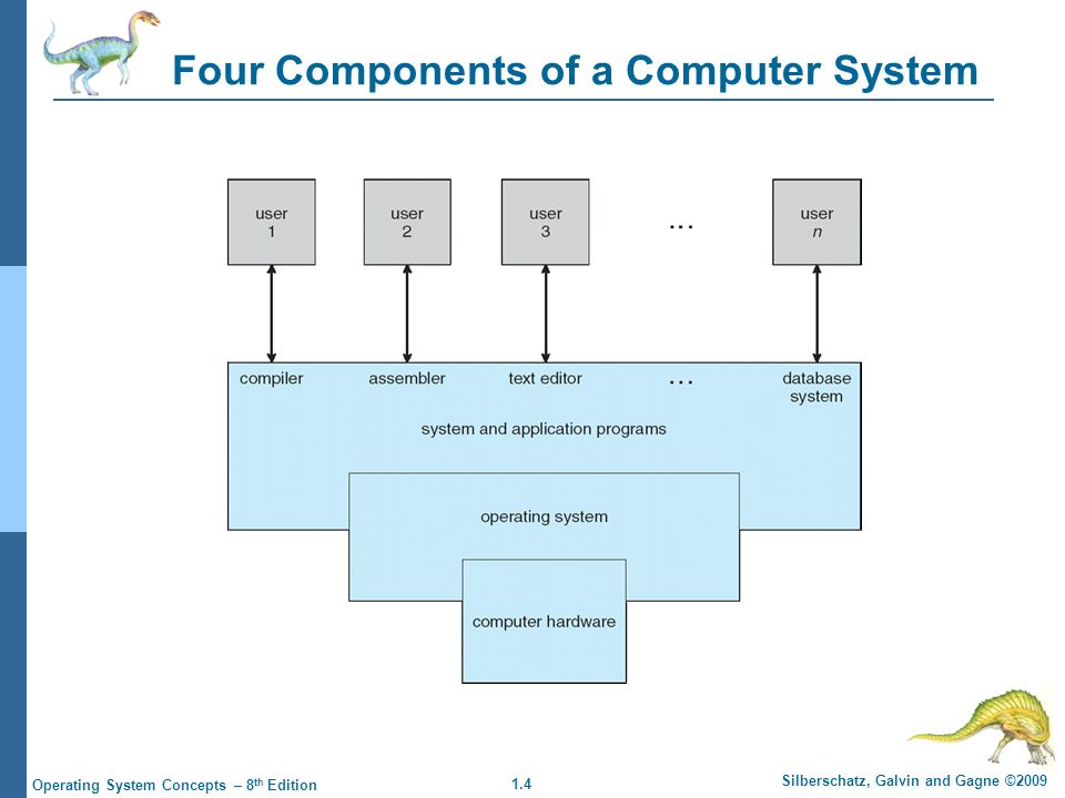 1.4 Silberschatz, Galvin and Gagne ©2009 Operating System Concepts – 8 th Edition Four Components of a Computer System