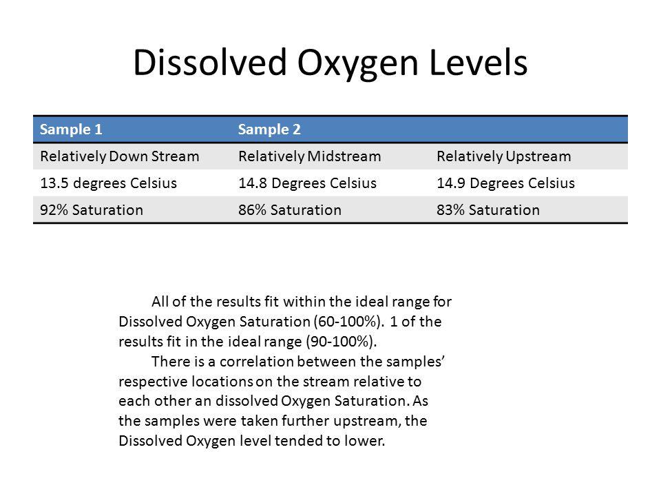 Temperature Of Stream Site Upstream To Downstream Temperature C