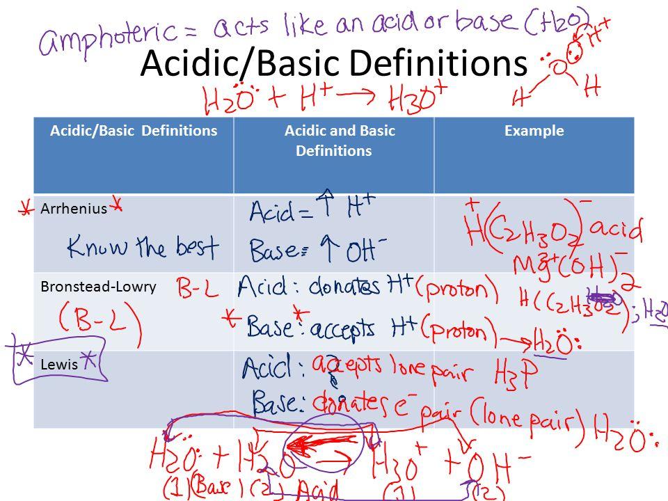 Arrhenius Acids And Bases Venn Diagram Block And Schematic Diagrams