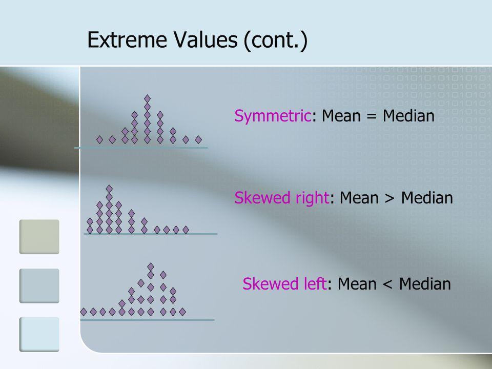 Extreme Values (cont.) Skewed left: Mean < Median Skewed right: Mean > Median Symmetric: Mean = Median