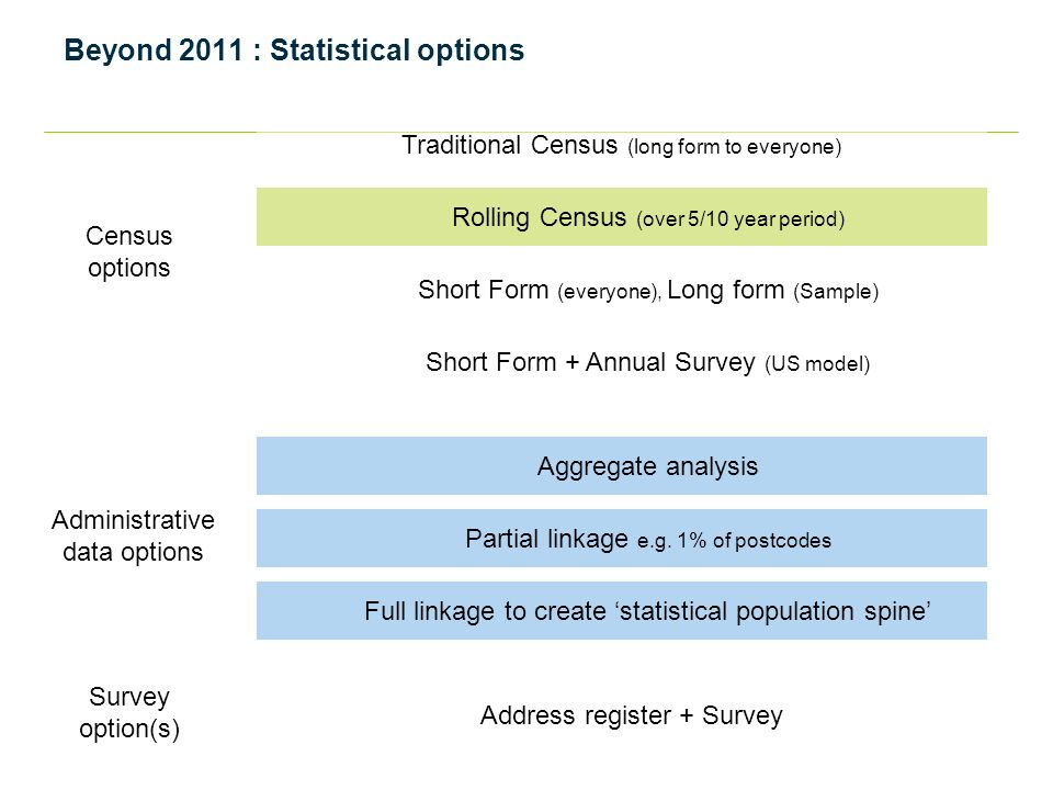 Beyond 2011 : Statistical options Aggregate analysis Full linkage to create 'statistical population spine' Partial linkage e.g.