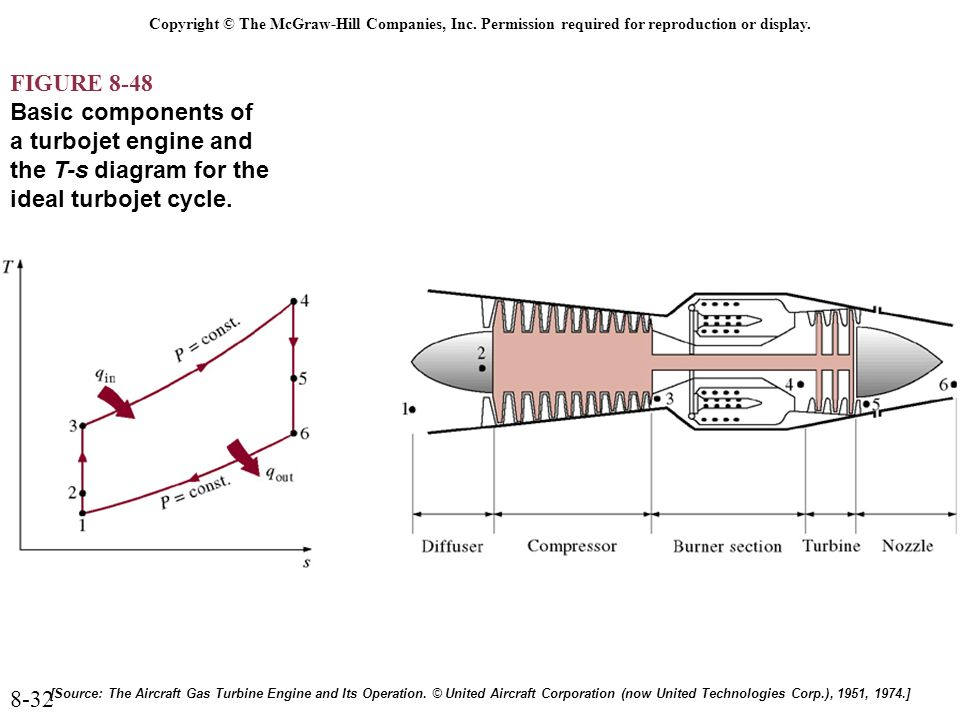 Marvelous Chapter 8 Gas Power Cycles Copyright C The Mcgraw Hill Companies Wiring Cloud Usnesfoxcilixyz