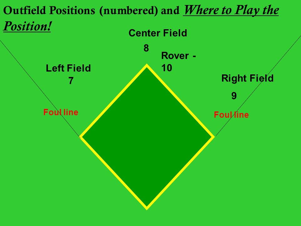 Softball History Rules Beattie Of. Outfield Positions Numbered And Where To Play The Position. Rover. Baseball Positions Diagram With Rover At Scoala.co