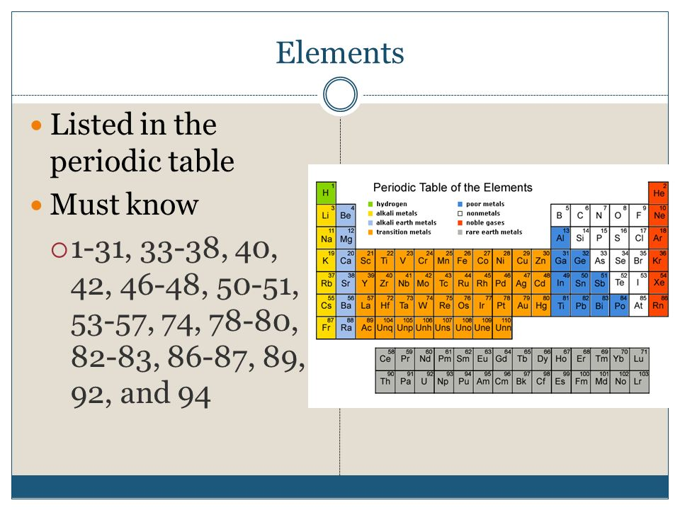 Elements Listed in the periodic table Must know  1-31, 33-38, 40, 42, 46-48, 50-51, 53-57, 74, 78-80, 82-83, 86-87, 89, 92, and 94