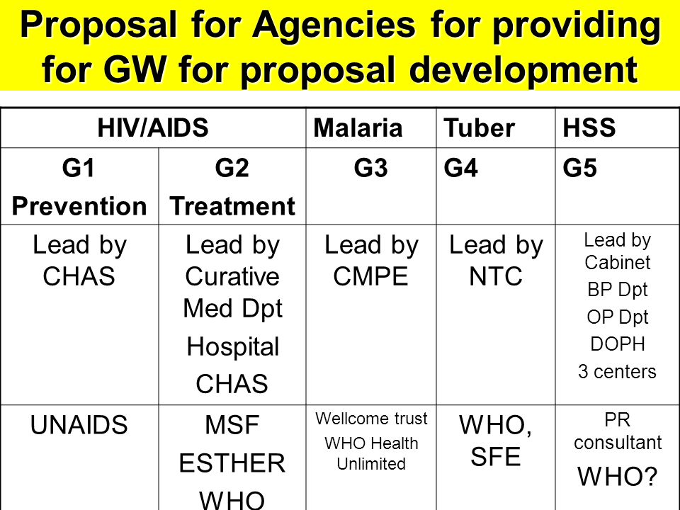 Proposal for Agencies for providing for GW for proposal development HIV/AIDSMalariaTuberHSS G1 Prevention G2 Treatment G3G4G5 Lead by CHAS Lead by Curative Med Dpt Hospital CHAS Lead by CMPE Lead by NTC Lead by Cabinet BP Dpt OP Dpt DOPH 3 centers UNAIDSMSF ESTHER WHO Wellcome trust WHO Health Unlimited WHO, SFE PR consultant WHO