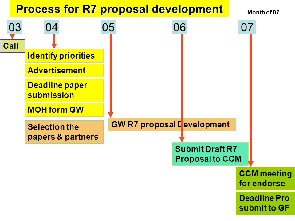 0407 Deadline paper submission Process for R7 proposal development Month of 07 Identify priorities 06 Call Selection the papers & partners Advertisement GW R7 proposal Development 0305 Submit Draft R7 Proposal to CCM CCM meeting for endorse Deadline Pro submit to GF MOH form GW