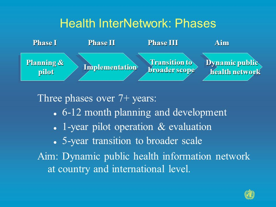 Health InterNetwork: Phases Planning & pilot pilot Implementation Transition to Transition to broader scope broader scope Transition to Transition to broader scope broader scope Dynamic public health network health network Dynamic public health network health network Phase I Phase II Phase III Aim Three phases over 7+ years: l 6-12 month planning and development l 1-year pilot operation & evaluation l 5-year transition to broader scale Aim: Dynamic public health information network at country and international level.