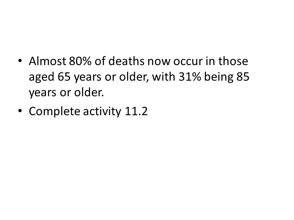 Almost 80% of deaths now occur in those aged 65 years or older, with 31% being 85 years or older.