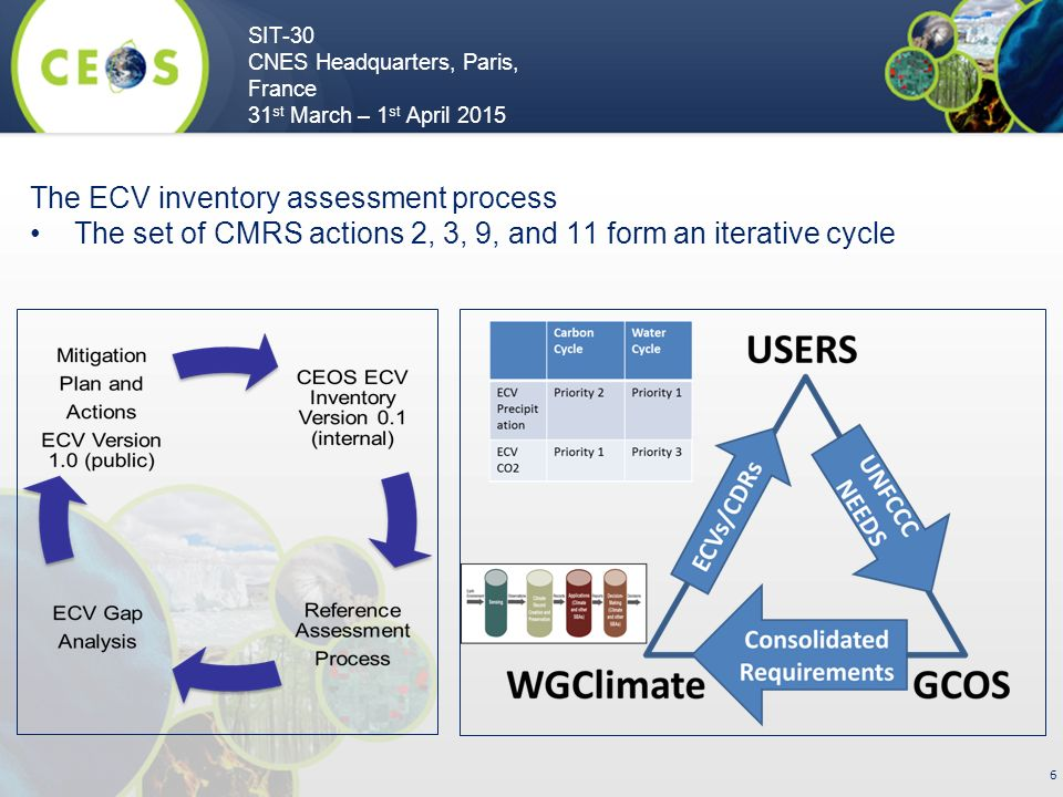 SIT-30 CNES Headquarters, Paris, France 31 st March – 1 st April The ECV inventory assessment process The set of CMRS actions 2, 3, 9, and 11 form an iterative cycle