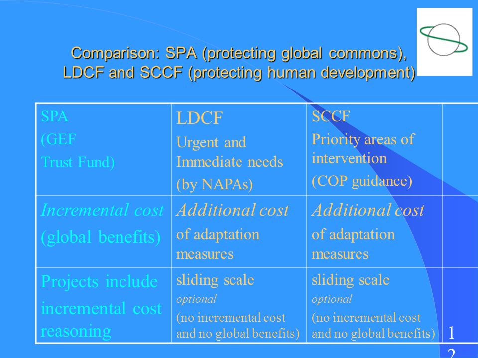 1212 Comparison: SPA (protecting global commons), LDCF and SCCF (protecting human development) SPA (GEF Trust Fund) LDCF Urgent and Immediate needs (by NAPAs) SCCF Priority areas of intervention (COP guidance) Incremental cost (global benefits) Additional cost of adaptation measures Additional cost of adaptation measures Projects include incremental cost reasoning sliding scale optional (no incremental cost and no global benefits) sliding scale optional (no incremental cost and no global benefits)