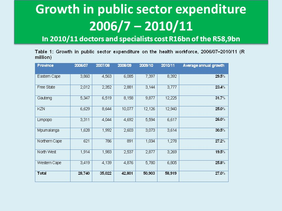 Growth in public sector expenditure 2006/7 – 2010/11 In 2010/11 doctors and specialists cost R16bn of the R58,9bn