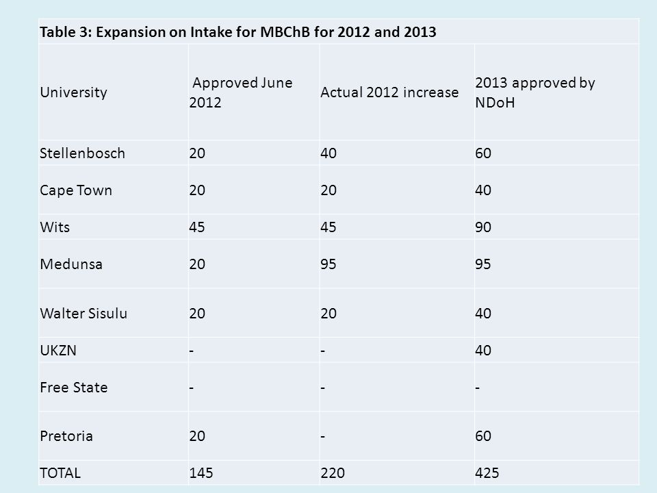 Table 3: Expansion on Intake for MBChB for 2012 and 2013 University Approved June 2012 Actual 2012 increase 2013 approved by NDoH Stellenbosch Cape Town20 40 Wits45 90 Medunsa2095 Walter Sisulu20 40 UKZN--40 Free State--- Pretoria20-60 TOTAL