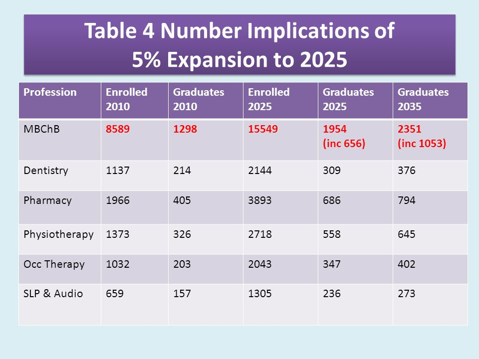 Table 4 Number Implications of 5% Expansion to 2025 ProfessionEnrolled 2010 Graduates 2010 Enrolled 2025 Graduates 2025 Graduates 2035 MBChB (inc 656) 2351 (inc 1053) Dentistry Pharmacy Physiotherapy Occ Therapy SLP & Audio