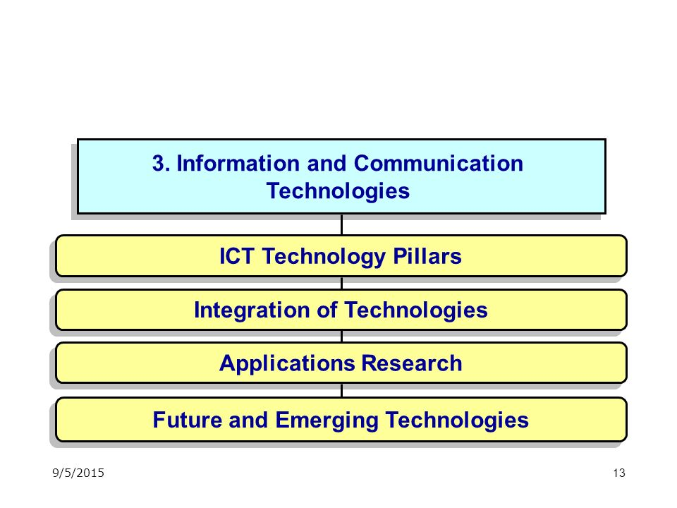 13 3. Information and Communication Technologies 3.
