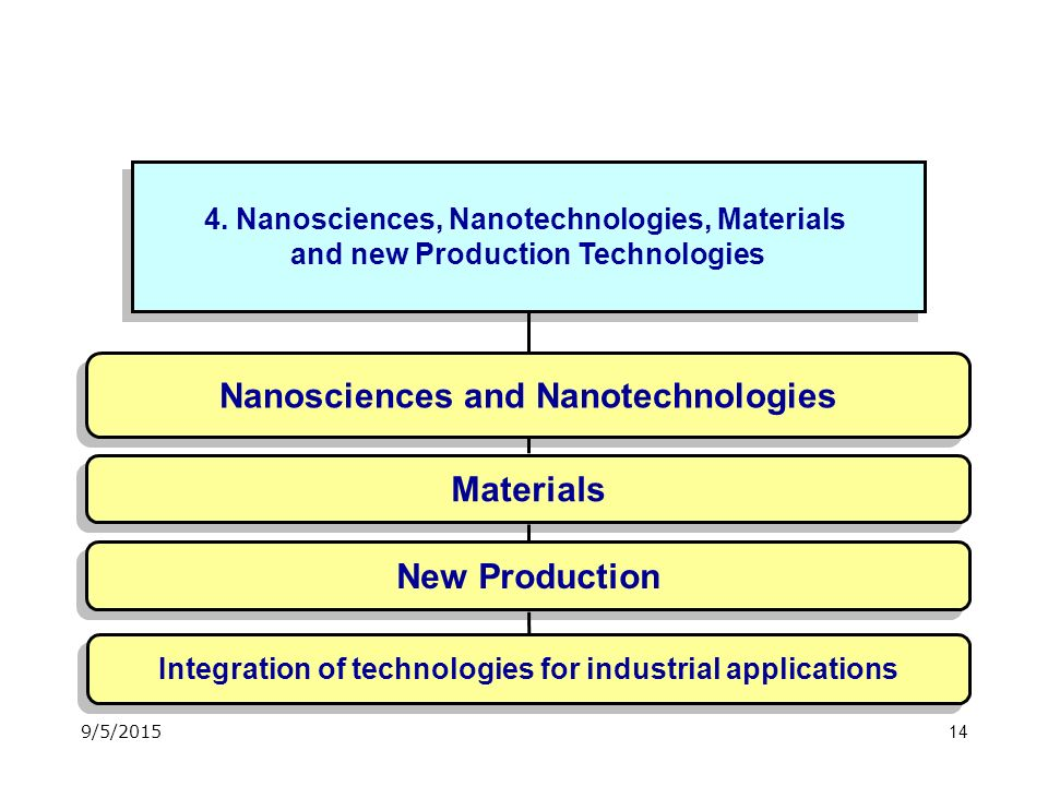 14 4. Nanosciences, Nanotechnologies, Materials and new Production Technologies 4.
