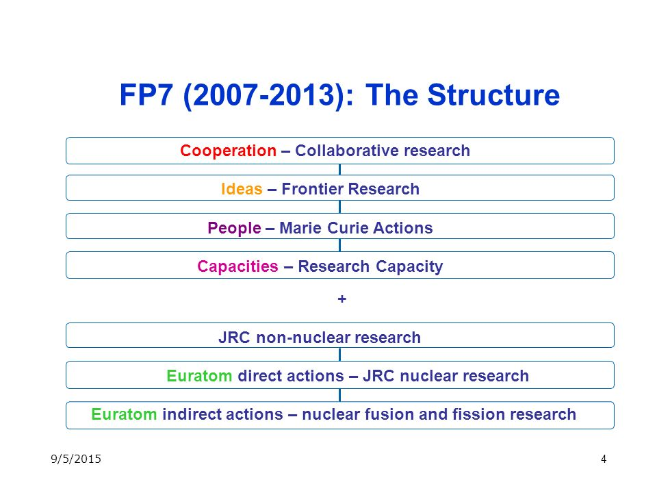 4 FP7 ( ): The Structure Cooperation – Collaborative research Ideas – Frontier Research People – Marie Curie Actions Euratom indirect actions – nuclear fusion and fission research Euratom direct actions – JRC nuclear research JRC non-nuclear research Capacities – Research Capacity + 9/5/2015
