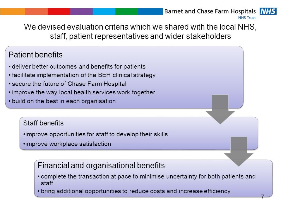 We devised evaluation criteria which we shared with the local NHS, staff, patient representatives and wider stakeholders Patient benefits deliver better outcomes and benefits for patients facilitate implementation of the BEH clinical strategy secure the future of Chase Farm Hospital improve the way local health services work together build on the best in each organisation Patient benefits deliver better outcomes and benefits for patients facilitate implementation of the BEH clinical strategy secure the future of Chase Farm Hospital improve the way local health services work together build on the best in each organisation Staff benefits improve opportunities for staff to develop their skills improve workplace satisfaction Staff benefits improve opportunities for staff to develop their skills improve workplace satisfaction Financial and organisational benefits complete the transaction at pace to minimise uncertainty for both patients and staff bring additional opportunities to reduce costs and increase efficiency Financial and organisational benefits complete the transaction at pace to minimise uncertainty for both patients and staff bring additional opportunities to reduce costs and increase efficiency 7