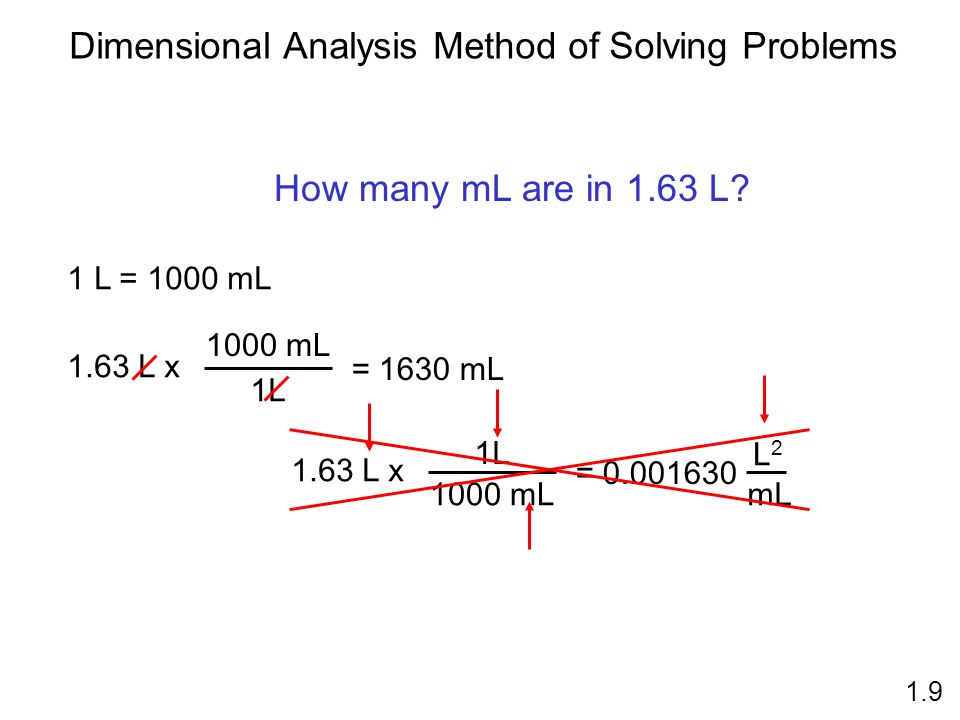 1.9 Dimensional Analysis Method of Solving Problems 1 L = 1000 mL How many mL are in 1.63 L.
