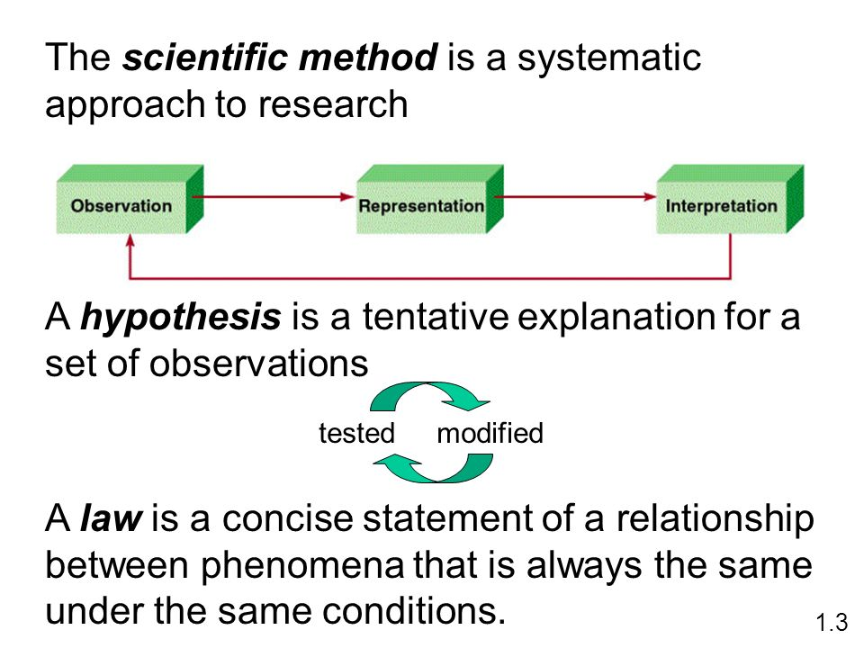 The scientific method is a systematic approach to research 1.3 A law is a concise statement of a relationship between phenomena that is always the same under the same conditions.
