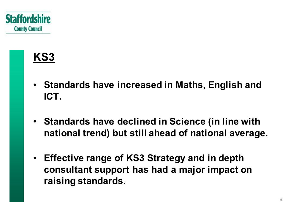 6 KS3 Standards have increased in Maths, English and ICT.