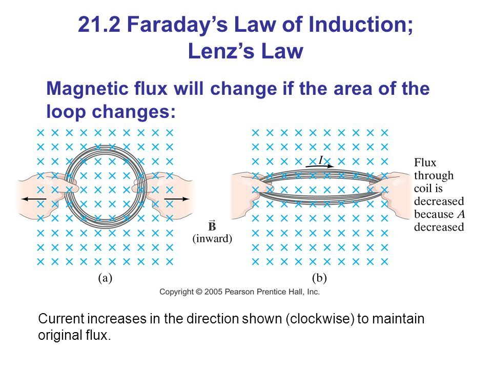 Magnetic flux will change if the area of the loop changes: 21.2 Faraday's Law of Induction; Lenz's Law Current increases in the direction shown (clockwise) to maintain original flux.