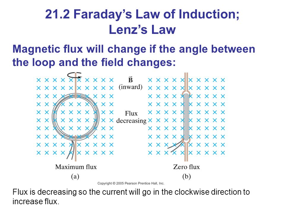 Magnetic flux will change if the angle between the loop and the field changes: 21.2 Faraday's Law of Induction; Lenz's Law Flux is decreasing so the current will go in the clockwise direction to increase flux.