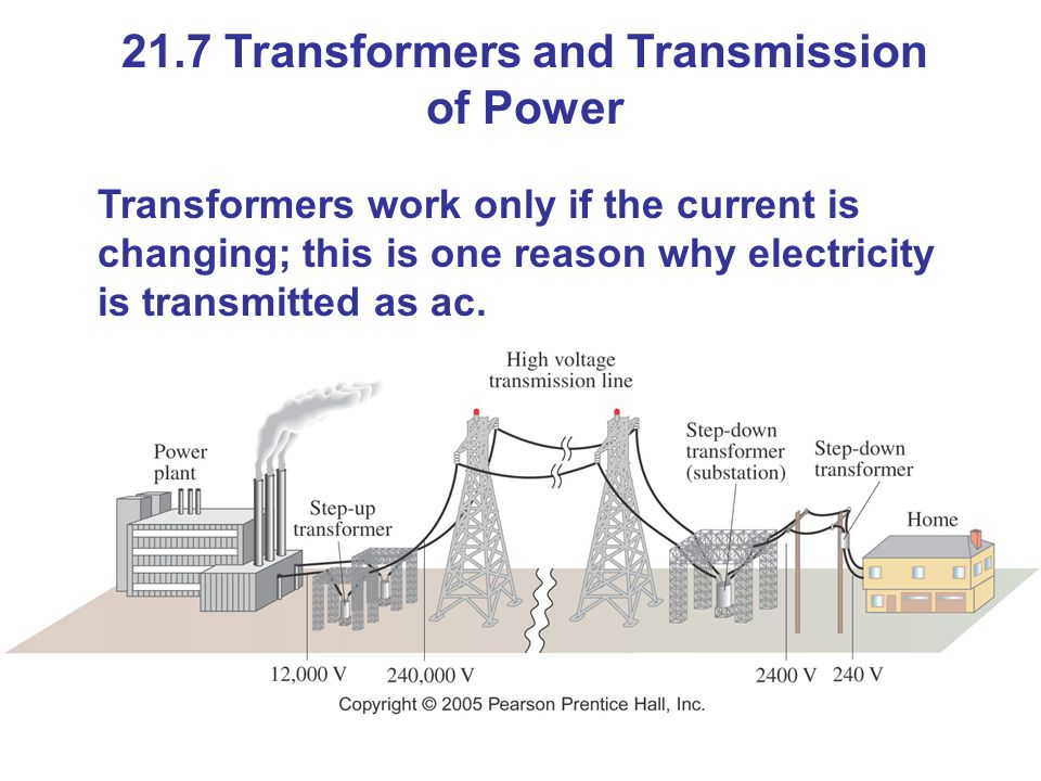 21.7 Transformers and Transmission of Power Transformers work only if the current is changing; this is one reason why electricity is transmitted as ac.
