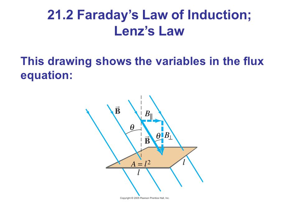 This drawing shows the variables in the flux equation: 21.2 Faraday's Law of Induction; Lenz's Law