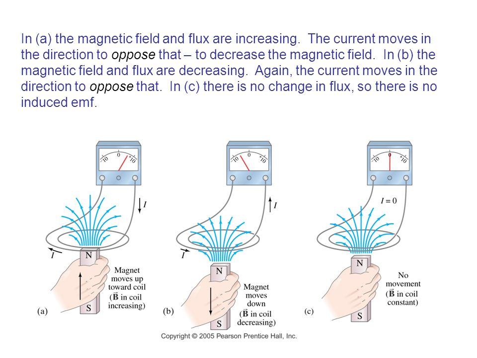 In (a) the magnetic field and flux are increasing.