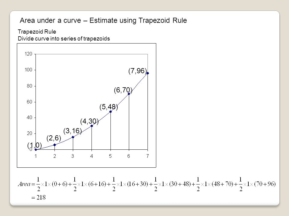 Area under a curve – Estimate using Trapezoid Rule Trapezoid Rule Divide curve into series of trapezoids (1,0) (2,6) (3,16) (4,30) (5,48) (6,70) (7,96)