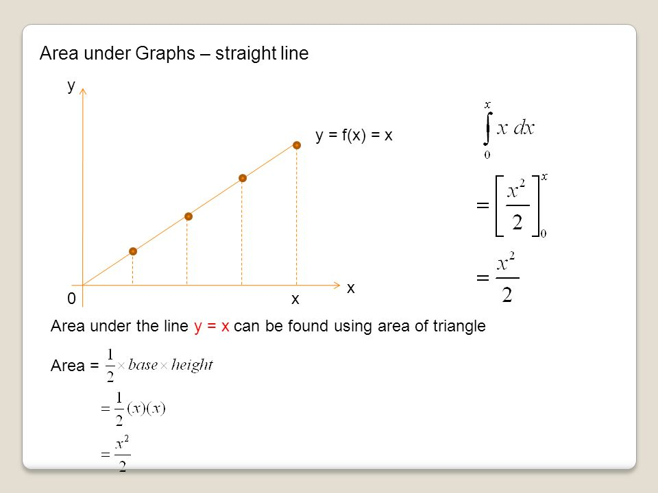 Area under Graphs – straight line x y y = f(x) = x x0 Area under the line y = x can be found using area of triangle Area =