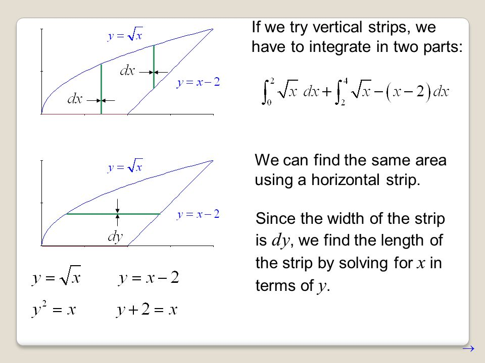 If we try vertical strips, we have to integrate in two parts: We can find the same area using a horizontal strip.