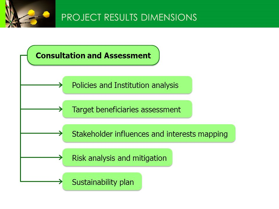 Consultation and Assessment Policies and Institution analysis Target beneficiaries assessment Stakeholder influences and interests mapping Risk analysis and mitigation Sustainability plan PROJECT RESULTS DIMENSIONS