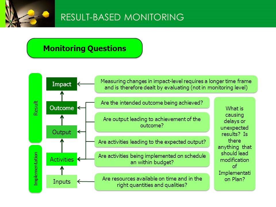 RESULT-BASED MONITORING Impact Outcome Activities Output Monitoring Questions Inputs Implementation Result Measuring changes in impact-level requires a longer time frame and is therefore dealt by evaluating (not in monitoring level) Are the intended outcome being achieved.