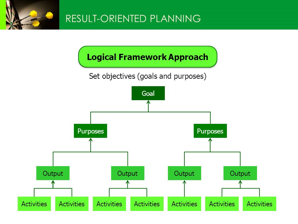 Logical Framework Approach RESULT-ORIENTED PLANNING Set objectives (goals and purposes) Goal Purposes Output Activities Purposes Activities Output Activities Output