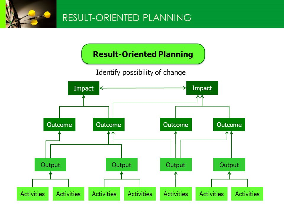 Result-Oriented Planning RESULT-ORIENTED PLANNING Identify possibility of change Impact Outcome Output Activities Outcome Activities Output Activities Output Impact Outcome