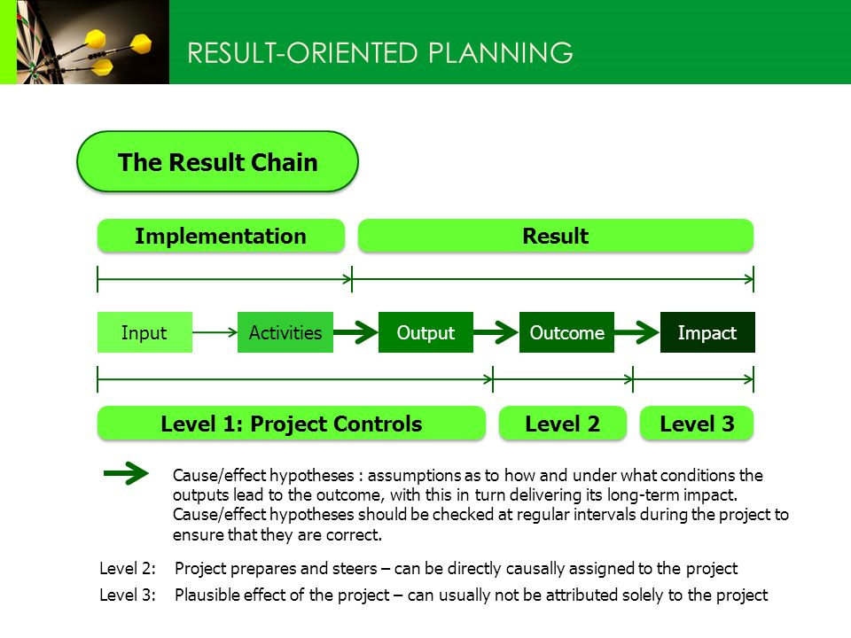 The Result Chain RESULT-ORIENTED PLANNING Impact OutcomeActivitiesOutput Input Implementation Result Level 1: Project Controls Level 3 Level 2 Cause/effect hypotheses : assumptions as to how and under what conditions the outputs lead to the outcome, with this in turn delivering its long-term impact.