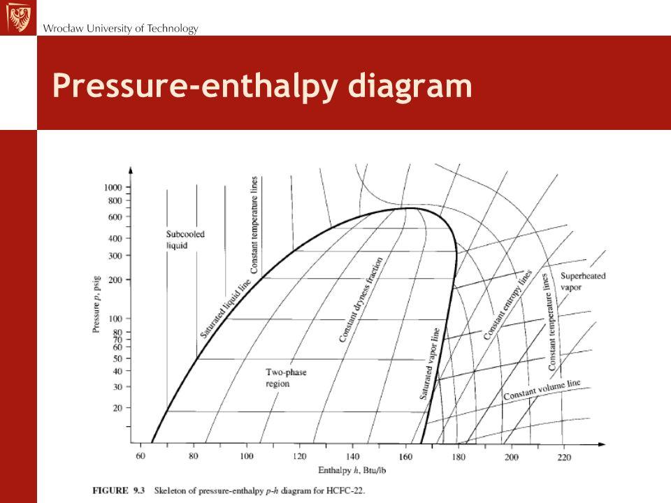 Pressure Enthalpy Diagram R12