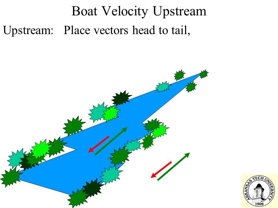 Boat Velocity Upstream Upstream: Place vectors head to tail,