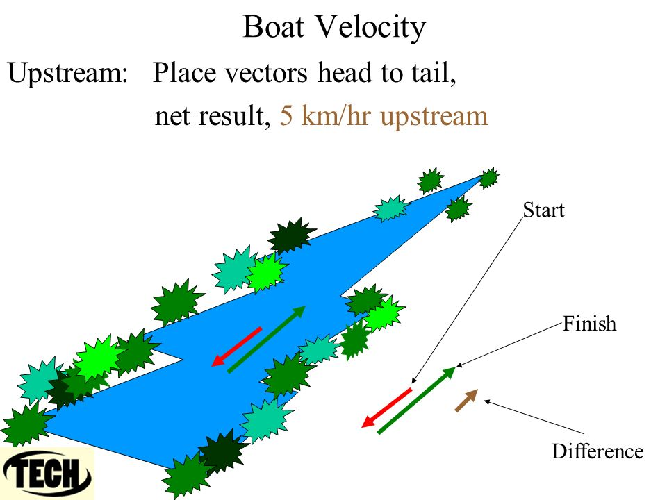 Boat Velocity Upstream: Place vectors head to tail, net result, 5 km/hr upstream Start Finish Difference