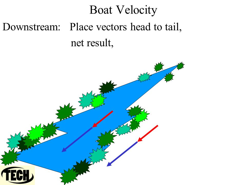 Boat Velocity Downstream: Place vectors head to tail, net result,