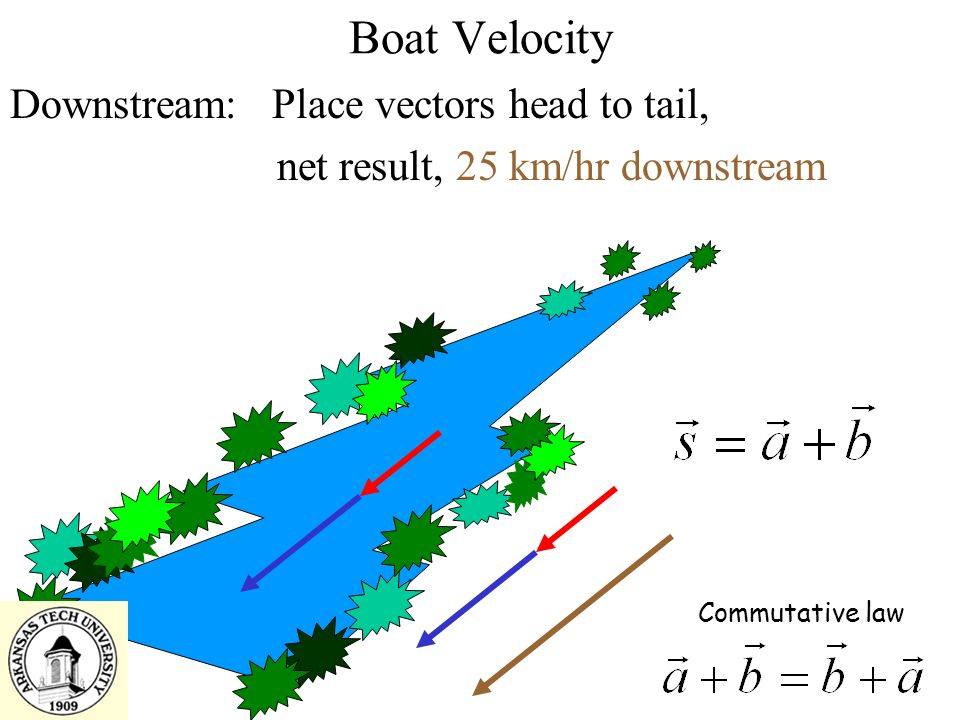 Boat Velocity Downstream: Place vectors head to tail, net result, 25 km/hr downstream Commutative law