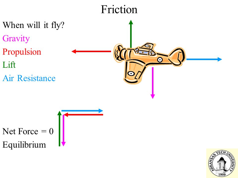 Friction When will it fly Gravity Propulsion Lift Air Resistance Net Force = 0 Equilibrium