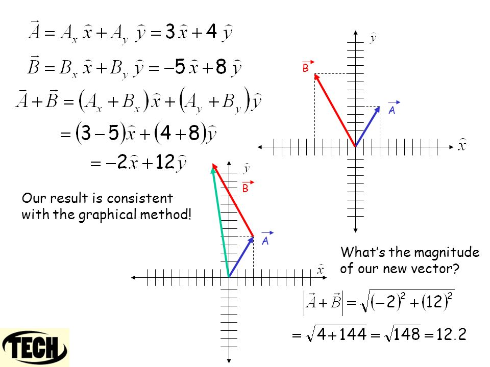 A B A B Our result is consistent with the graphical method! What's the magnitude of our new vector