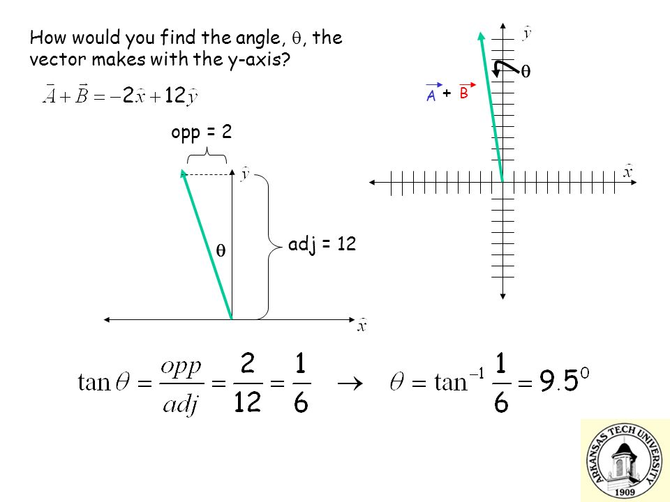 A B + How would you find the angle, , the vector makes with the y-axis  opp = 2  adj = 12